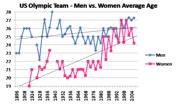 US Olympic Team - Men vs. Women Average Age