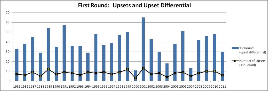 NCAA Tournament Graph
